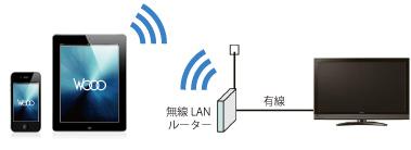 スマホ テレビ 接続 無線